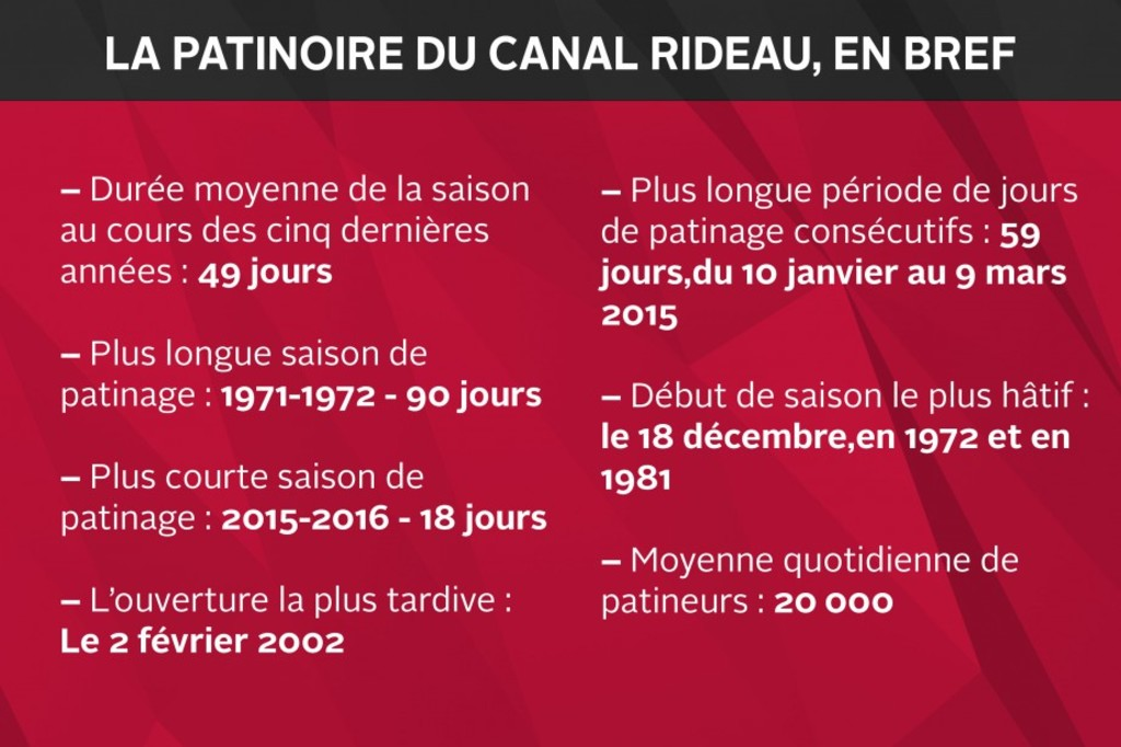 la patinoire du canal rideau ouverte actualit s le droit gatineau ottawa. Black Bedroom Furniture Sets. Home Design Ideas