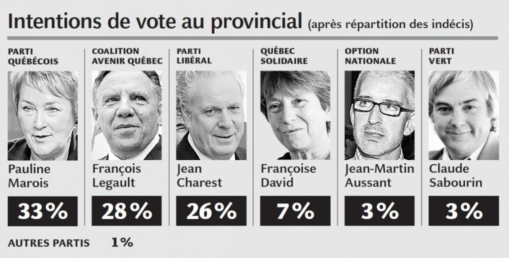 Intentions de vote au provincial