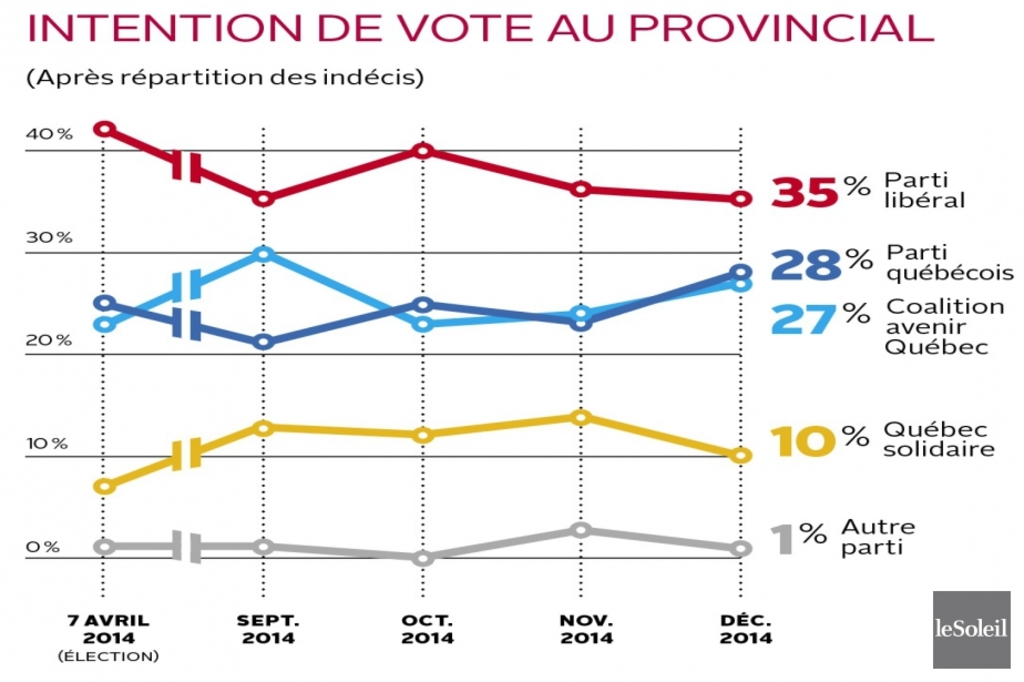 <p>Intention de vote au provincial</p>