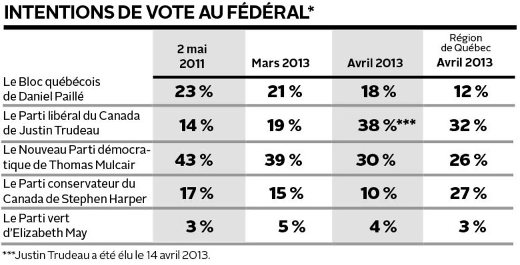 Sondage CROP-<em>Le Soleil</em>-<em>La Presse</em> : intentions de vote au fédéral